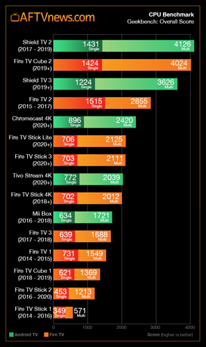 Fire-TV-and-Android-TV-CPU-Benchmark-Geekbench